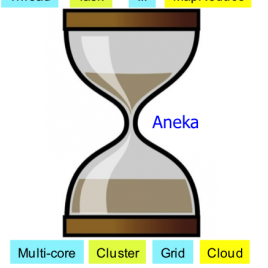 Aneka Cloud Computing Schema