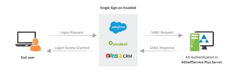 ManageEngine ADSelfService Plus-single-sign-on-min