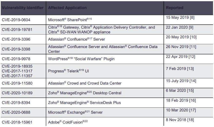 لیست نرم افزارهای دارای Exploit